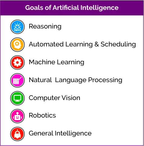 人工智能与自然语言处理概述:AI三大阶段、NLP关键应用领域